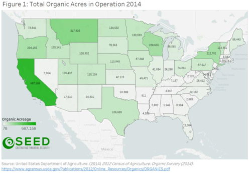 Organic Hemp Potential in the United States